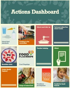 actions dashboard 3